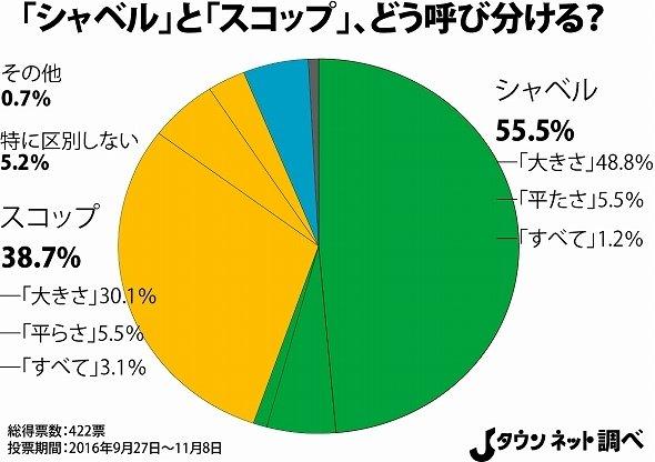 「シャベル」と「スコップ」呼び分けのグラフ(Jタウンネット調べ)