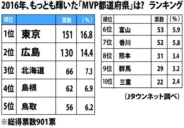 「2016年、もっとも輝いた『MVP都道府県』は? 」(Jタウンネット調べ)