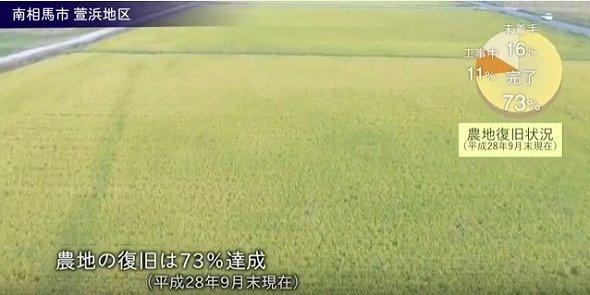 農地復旧状況:約7割完了