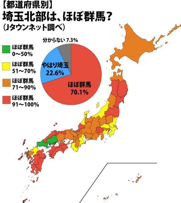 「埼玉北部は、ほぼ群馬?」調査結果(Jタウンネット調べ)