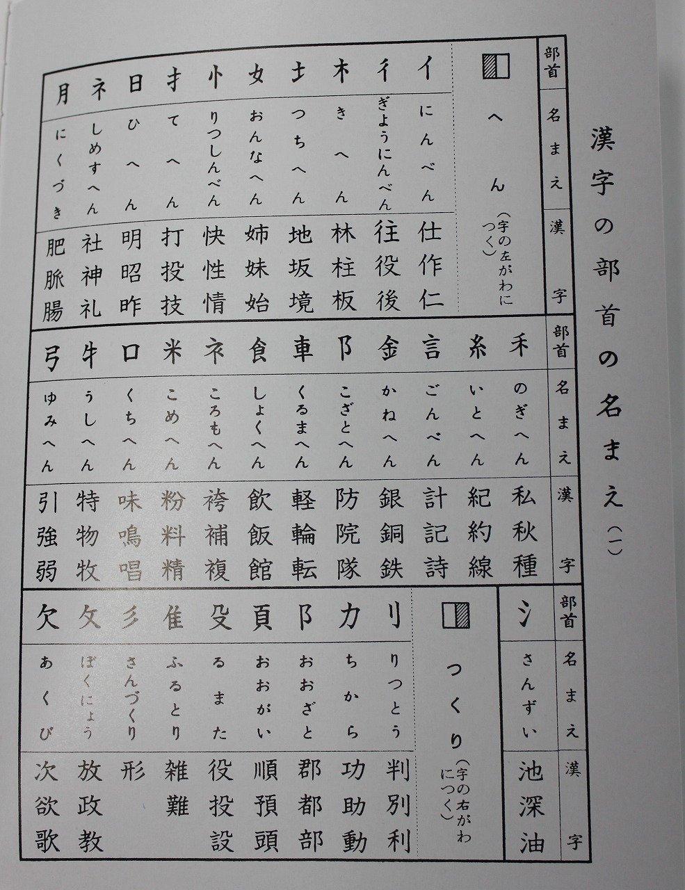 「二百字帳」の中身。部首名が書かれており何かと機能的だ