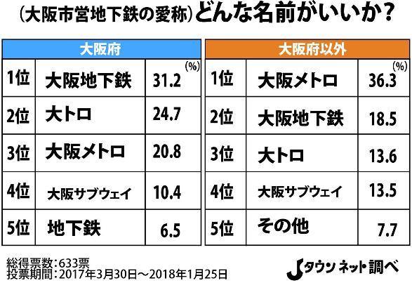 大阪市営地下鉄の民営化、どんな愛称がいい? 大阪人「大阪地下鉄 ...