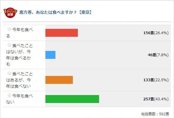 2018年、東京都の結果(Jタウンネット調べ)