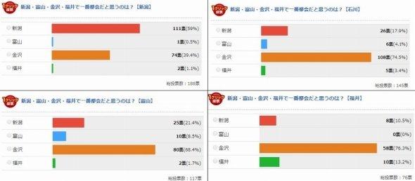 北陸4県の投票結果がこちら。新潟とそれ以外で投票傾向にくっきり差が出た