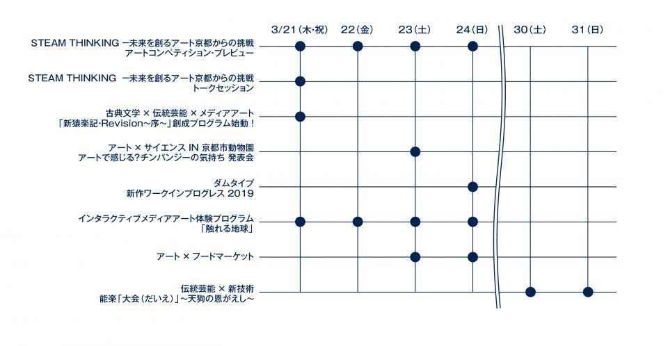 「アートで感じる?チンパンジーの気持ち」(23日、京都市動物園)、「能楽『大会』」(30~31日、世界遺産二条城)以外は、ロームシアター京都周辺で実施される
