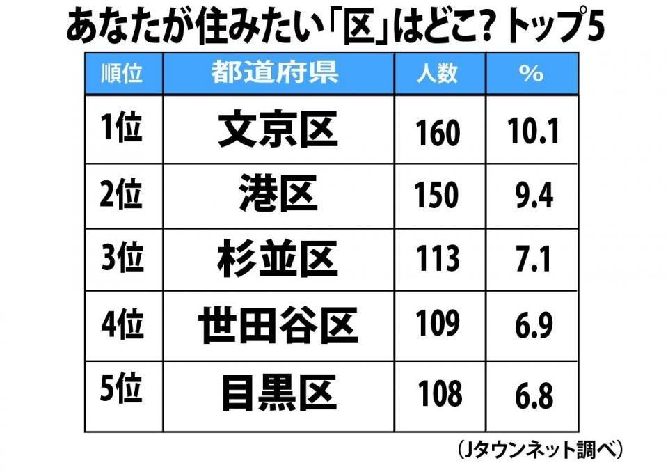 【地域】東京23区「住みたい区」ランキング 3位「杉並区」2位「港区」を抑え、トップに輝いたのは…