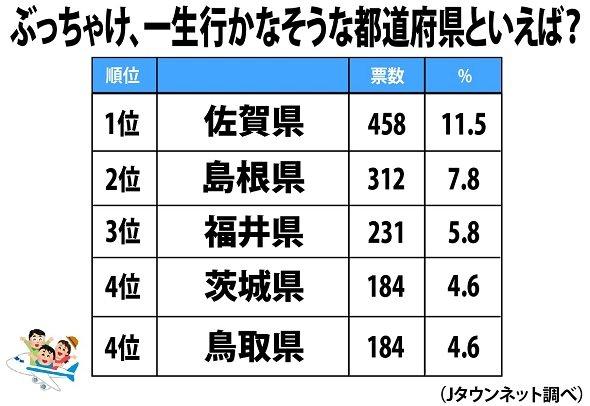 「一生行かなそうな都道府県」ランキング(1位~4位) Jタウンネット調査結果より