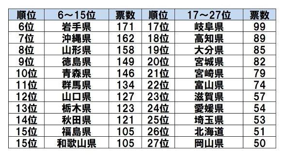 「一生行かなそうな都道府県」ランキング(6位~27位) Jタウンネット調査結果より