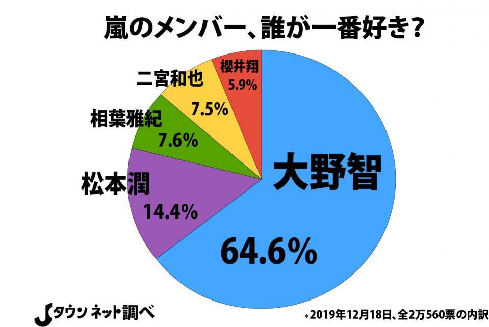 紅白 歌 合戦 人気 投票