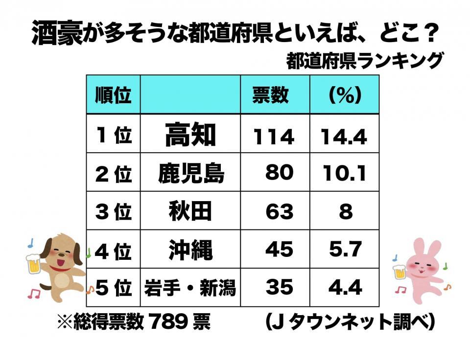 酒豪が多そうな都道府県といえば、どこ?(Jタウンネット調べ)