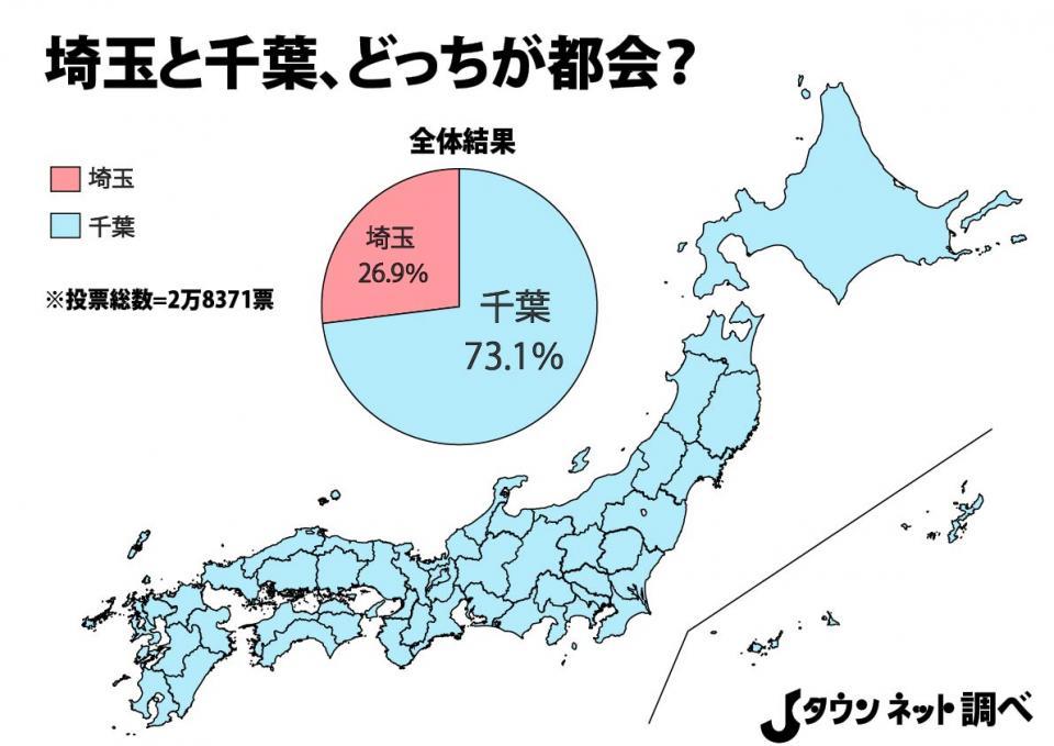 埼玉と千葉、どっちが都会?」全国投票の結果が圧倒的すぎて笑えない ...