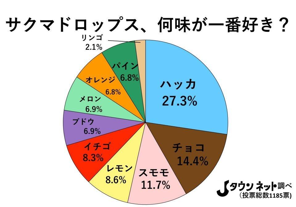缶入りドロップス、何味が一番好き? 全国調査の結果→3位「スモモ」2位「チョコ」1位はまさかの...